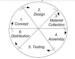 metodologi, multimedia, cocok