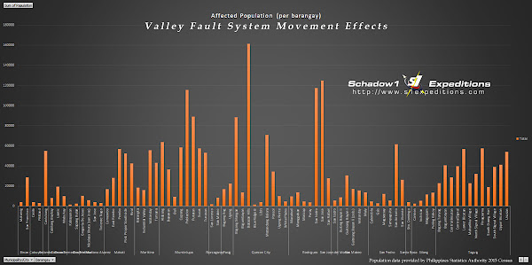 Valley Fault System Affected Barangays Population - Schadow1 Expeditions