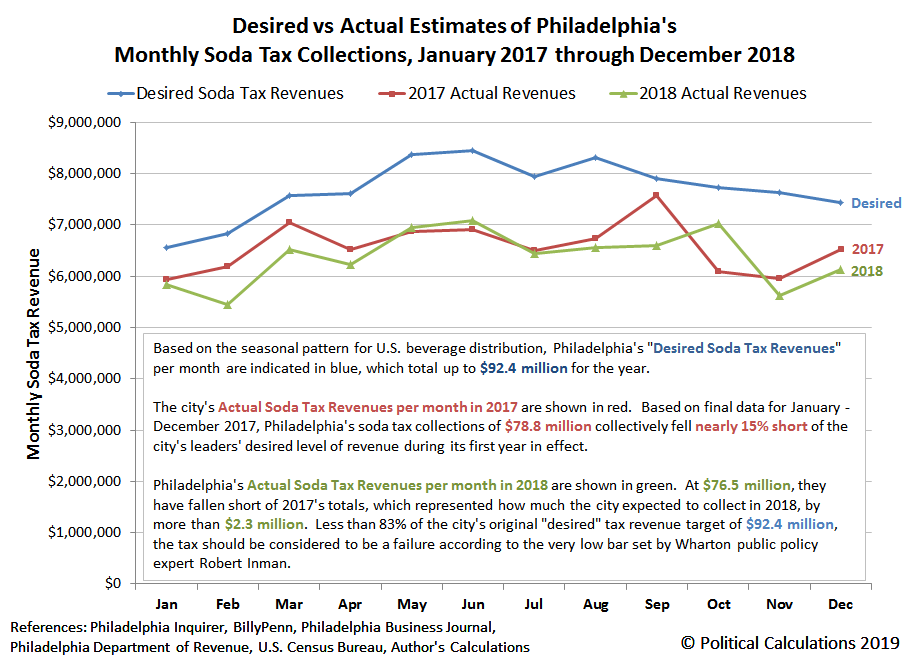 Desired vs Actual Estimates of Philadelphia's Monthly Soda Tax Collections, January 2017 through December 2018