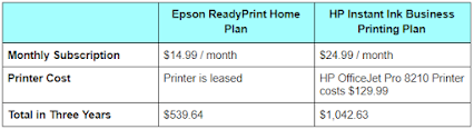 Epson ReadyPrint VS HP Instant Ink Overall Cost Comparison