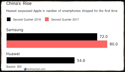 Huawei Become 2nd Largest Smartphone Maker, Apple Moved
