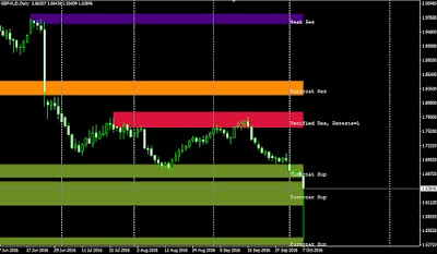 Supply and Demand Indicator for Forex Trading Online