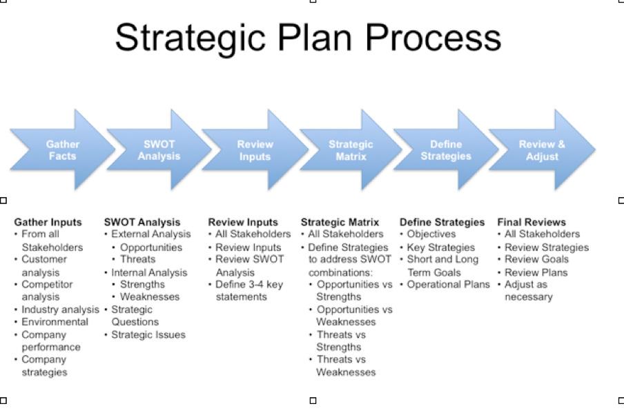 strategic business planning meeting