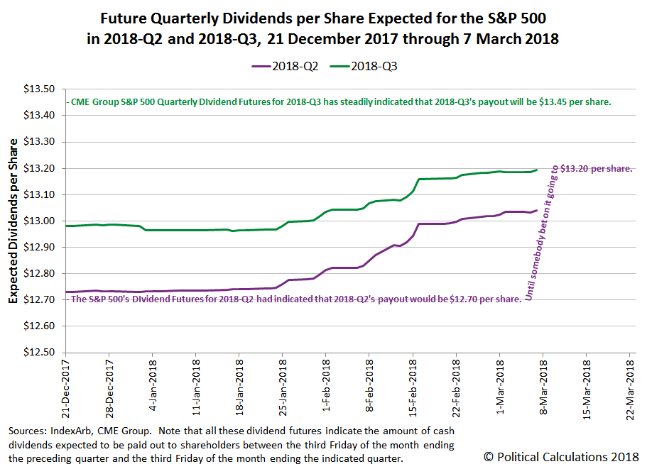 Future Quarterly Dividends per Share Expected for the S&P 500 in 2018-Q2 and 2018-Q3, 21 December 2017 through 7 March 2018