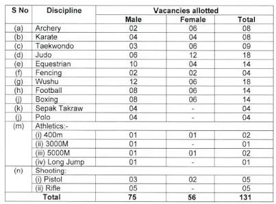 Assam Rifle Sports Person Recruitment Rally 2021