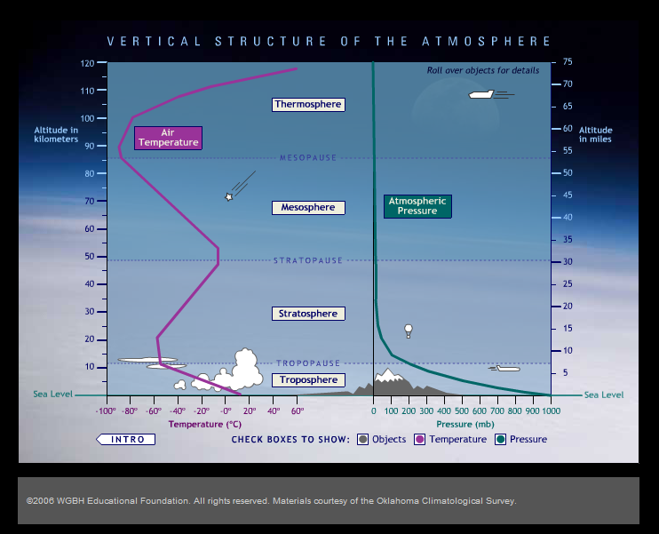Are Atmosphere Four What What Major Layer Difference And Are