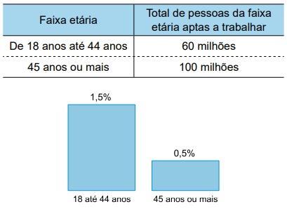 A tabela indica a distribuição dessas pessoas por faixa etária e o gráfico indica a porcentagem do total de pessoas dessas faixas etárias que atualmente não estão trabalhando exclusivamente devido ao coronavírus.