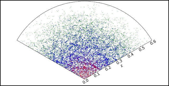 "This plot shows a thin slice through a mock galaxies catalog. The blue and green points are ""bright"" and ""faint"" galaxies simulated for the Dark Energy Spectroscopic Instrument's Bright Galaxy Survey, and the red points show galaxies that are brighter than the magnitude limit of the Sloan Digital Sky Survey, a predecessor sky survey. (Credit: Alex Smith/Durham University)"
