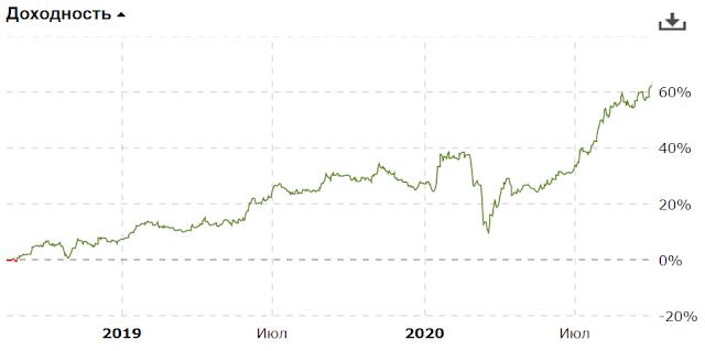 Доходность портфеля за 3-й квартал 2020