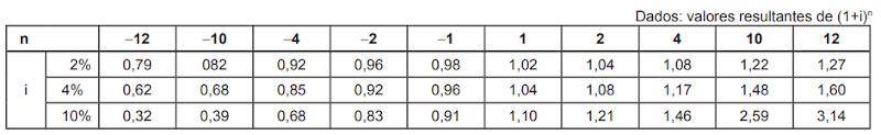 (CEF 2012) O montante gerado por uma instituição financeira, em uma aplicação no regime de juros compostos, é R$ 5.000,00, em 10 meses, ou R$ 5.202,00, em 1 ano.  Se a taxa de juros é constante, o valor aplicado é, em reais, de, aproximadamente,