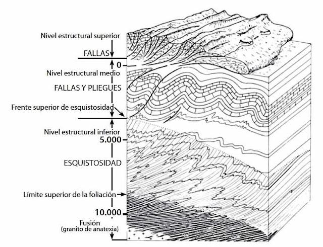 Se entiende por niveles estructurales a cada una de las partes de la corteza terrestre en que los mecanismos dominantes de la deformación permanecen iguales