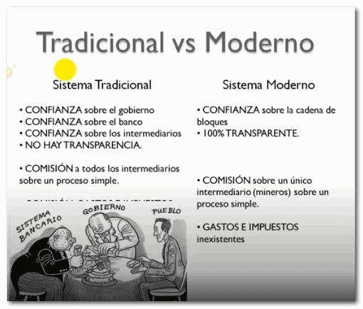 Sistema tradicional vs Sistema Moderno