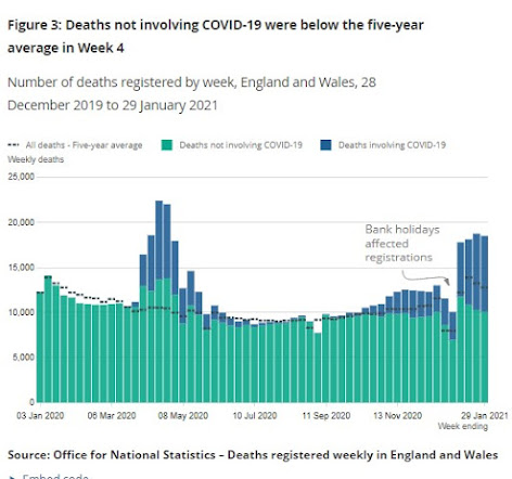ONS Mortality including 5 year average and deaths from COVID