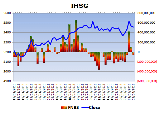 Ke depannya aku akan menggabungkan postingan IHSG Review dengan Rangkuman Pasar IHSG Review 04-04-2015