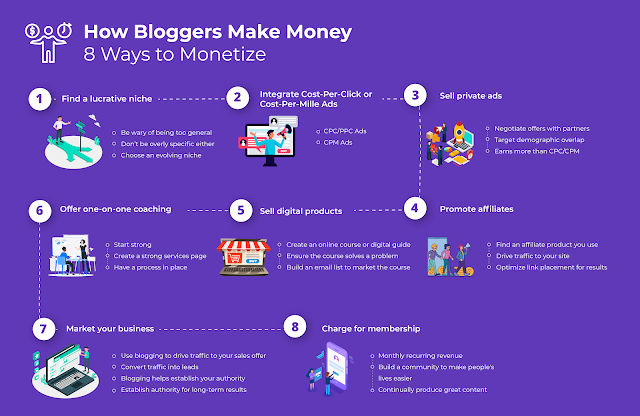 How Bloggers Make Money.  BillionaireGambler.com