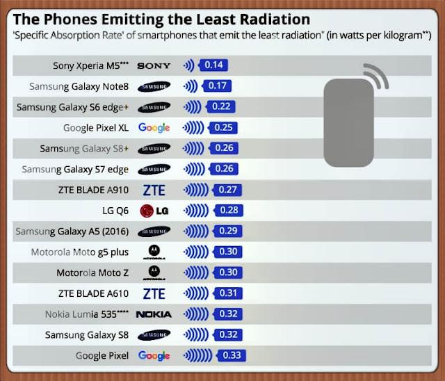 دراسات ألمانية تصنف الهواتف الأكثر تسريبا للأشعة الضارة