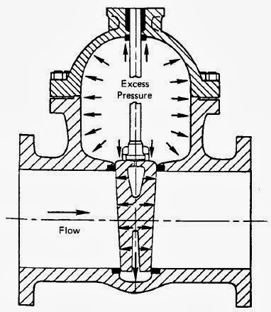 PIPING GUIDE: Gate Valve Types, Construction, Applications