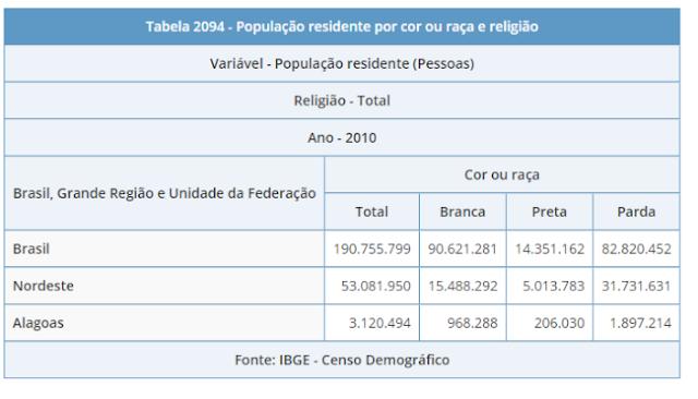 População de Alagoas de acordo com o IBGE