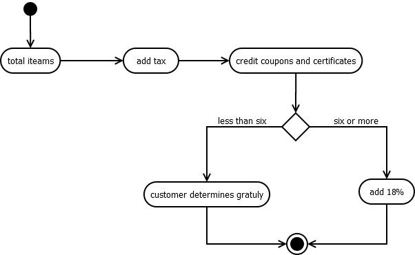 Kundan Chaudhary: Prepare an activity diagram for ...