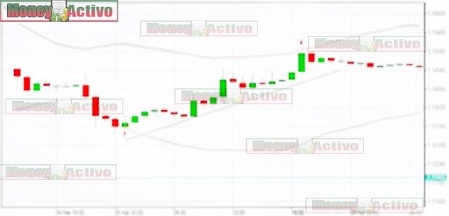 Estrategia de comercio de tendencias de Forex