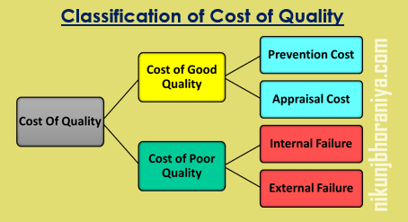 Classification of Cost of Quality