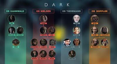 Dark Dizisi Aile Ağacı