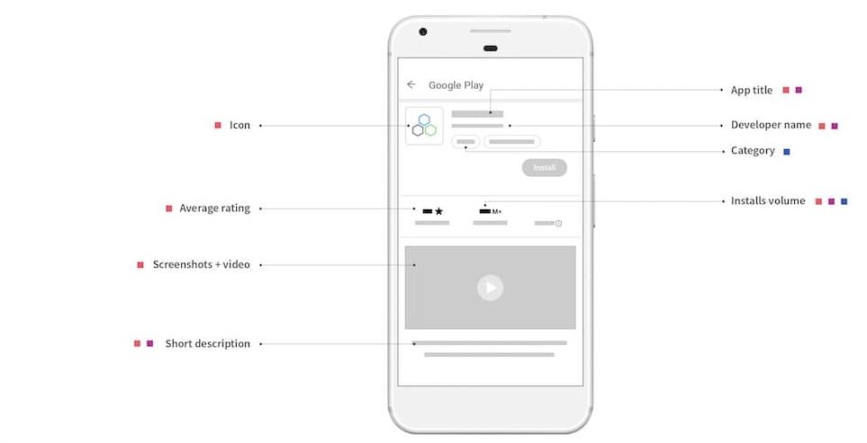 دليلك نحو الـ ASO لجعل تطبيقاتك تتصدر نتائج البحث في متجر التطبيقات