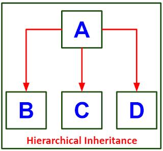 Hierarchical Inheritance pada Java
