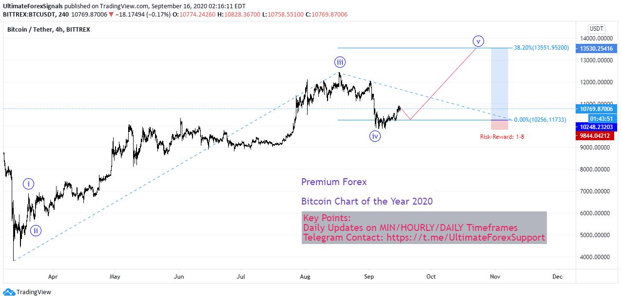 Bitcoin Price Outlook