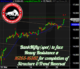 Bank Nifty Elliot Wave