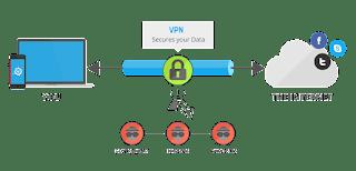 Pengertian VPN Fungsi Dan Cara Menggunakan di Android