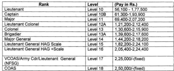 Pay scale for Indian Army Vacancy 2018