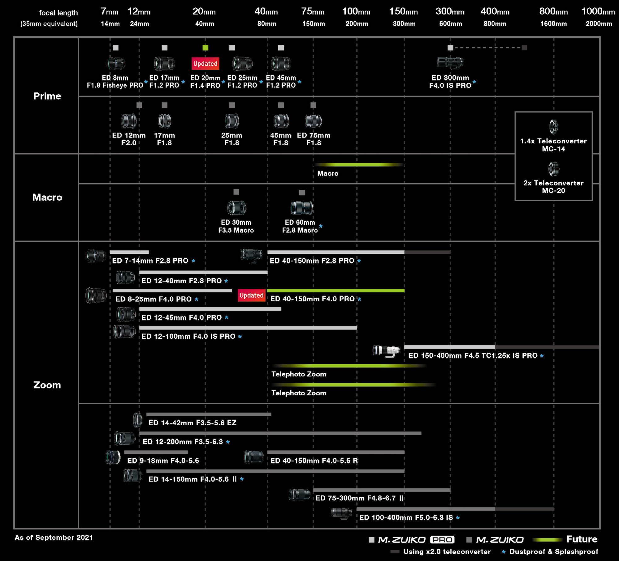 Оптика Olympus и планы по выпуску новых объективов