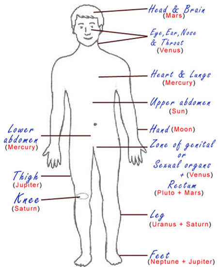 Astrology Planets and Their Effects on Various Parts of Body