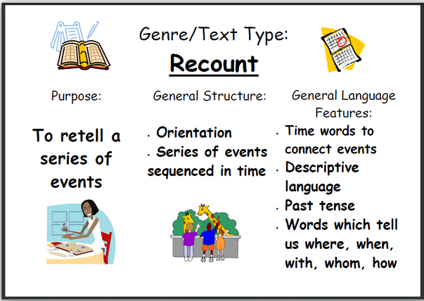 5 Contoh Recount Text Singkat Bahasa Inggris Dan Arti Komplit Berbagai Topik English Admin