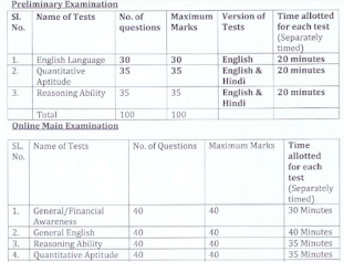 OSCB Assistant Manager Exam Pattern and Syllabus