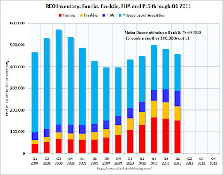 Fannie Freddie FHA PLS REO Inventory