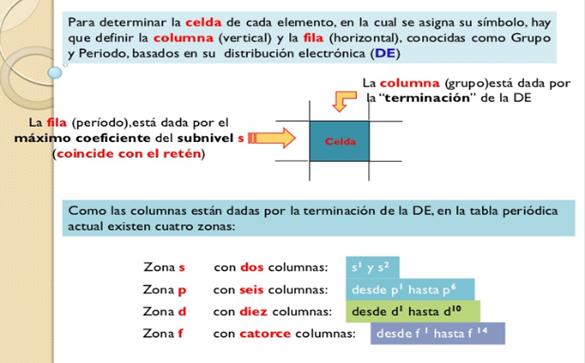 Grado 7 quimica configuracin y tabla peridica urtaz Choice Image