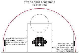 Basketball Analytics: Είναι το τρίποντο από την γωνία το πιο επιθυμητό σουτ για μια σύγχρονη επίθεση;