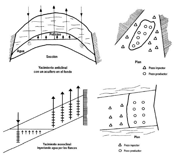 inyección de agua externa o periférica