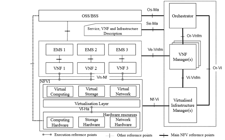 Blueprint open standards do not have to be open source converge all of these components need to communicate with each other in a defined and consistent manner for the nfv ecosystem to succeed malvernweather Images