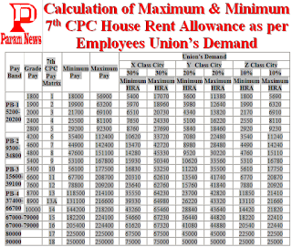 7th-CPC-hra-calculation-unions-demand