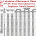 सातवां वेतन आयोग: यूनियन की चली तो अधिकतम एच.आर.ए. रु.75,000 तक होगा