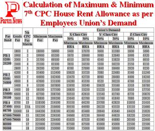 3rd CPC, 4th CPC, 5th CPC, 6th CPC and 7th CPC Pay Scale