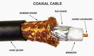 Pengertian Kabel Coaxial, UTP, STP, dan Fiber Optic - MH Blog