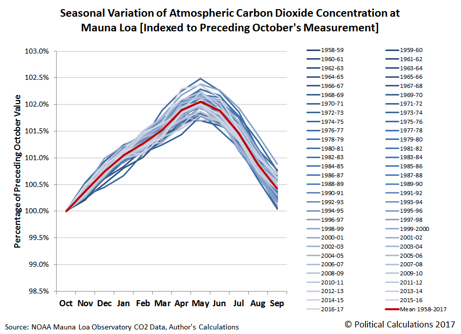 Seasonal Variation of Atmospheric Carbon Dioxide Concentration at Mauna Loa [Indexed to Preceding October's Measurement], October 1958-November 2017