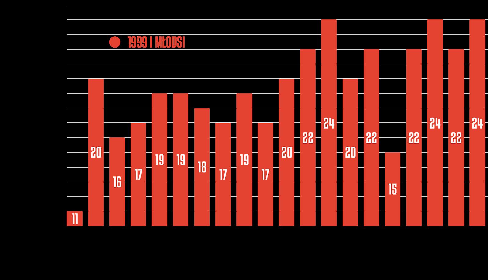 Młodzieżowcy z rocznika 1999 i młodsi w poszczególnych kolejkach PKO Ekstraklasy<br><br>Źródło: Opracowanie własne na podstawie ekstrastats.pl<br><br>graf. Bartosz Urban