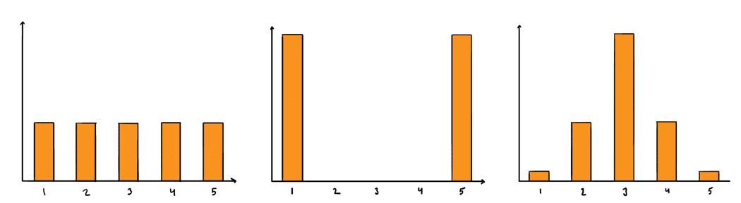 Tasainen jako, ääripäihin keskittynyt jako, kellokäyrän mallinen jako.