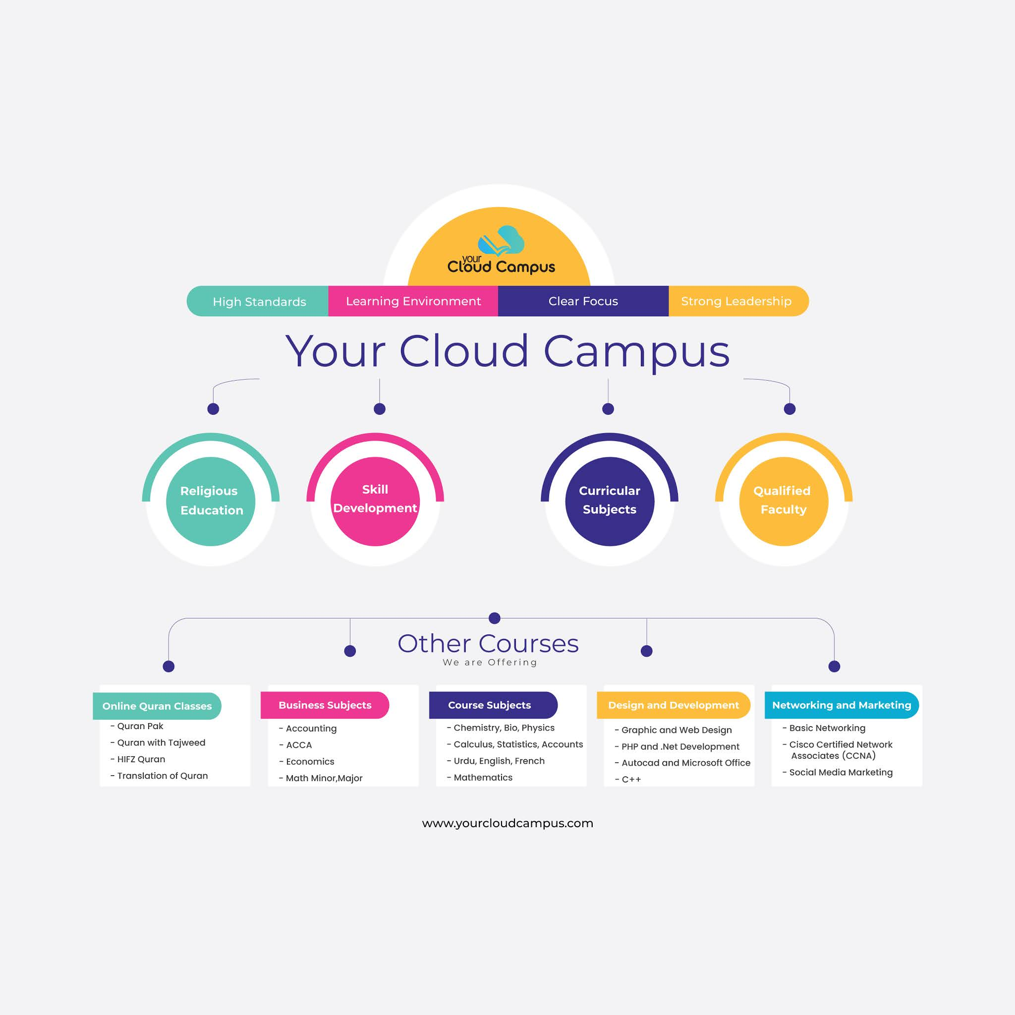 our online courses at yourcloudcampus, infographic view