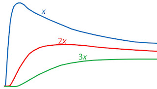 The concentration C(x,t) as a function of t at three locations x, 2x, and 3x.